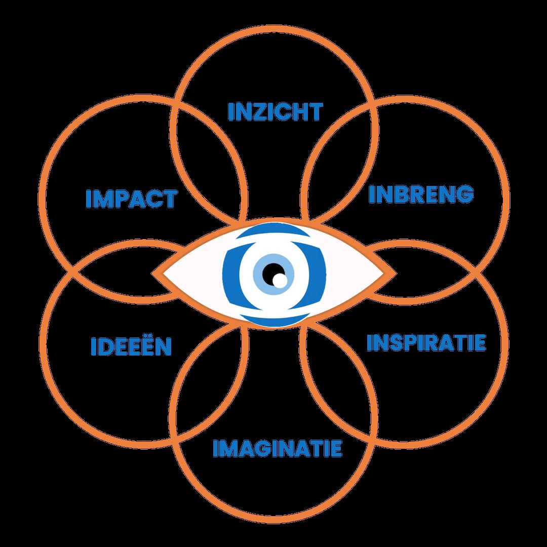 Waarom een eyeopener zorgt voor nieuwe mogelijkheden Zes bouwstenen voor een I OPENER    Iris de Jong